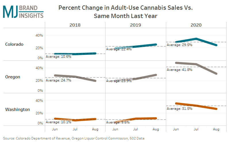 Will cannabis sales continue to increase?