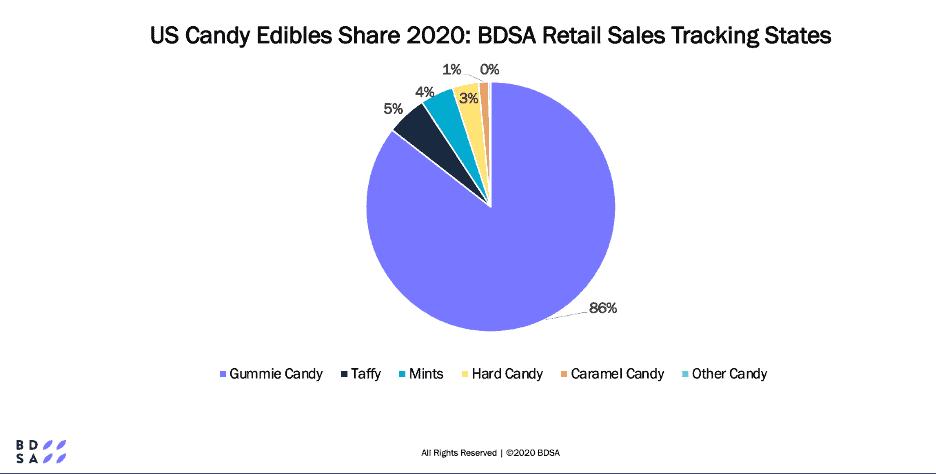 cannabis edibles share in 2020