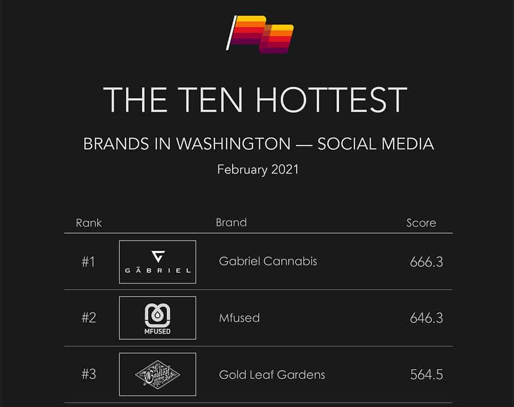 WA Hottest Brands