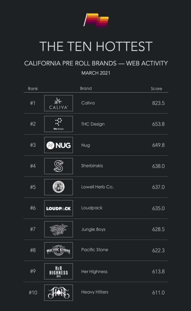 Top ten hottest CA pre-rolls