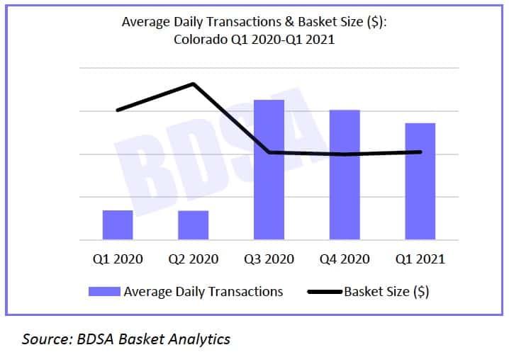 Average daily transactions at Colorado dispensaries