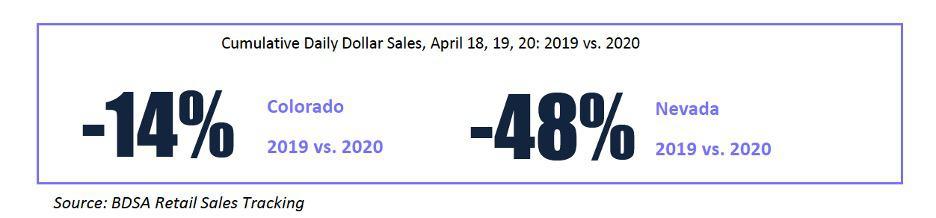 420 sales in Colorodo and Nevada 2020