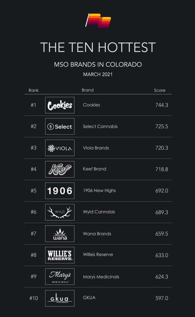 Top ten CO MSOs