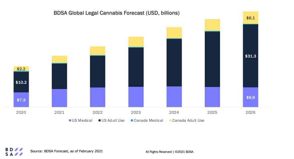global legal cannabis sales forecast