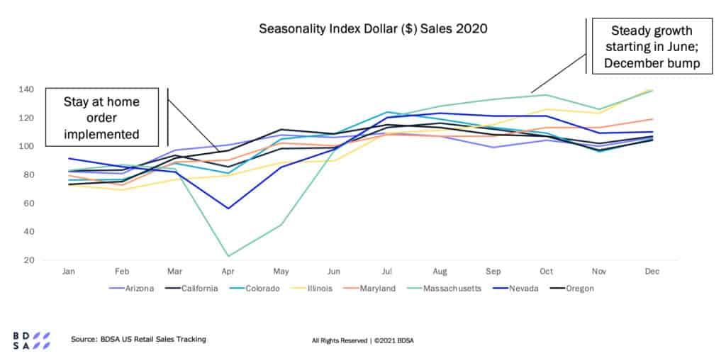 cannabis market trends