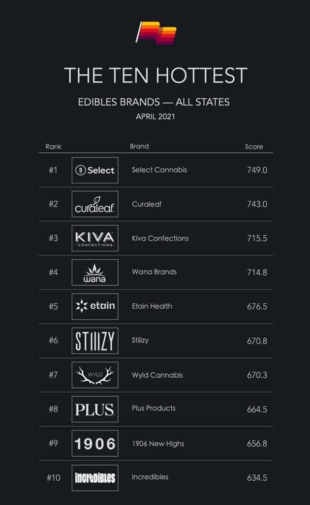 Top Ten Edibles