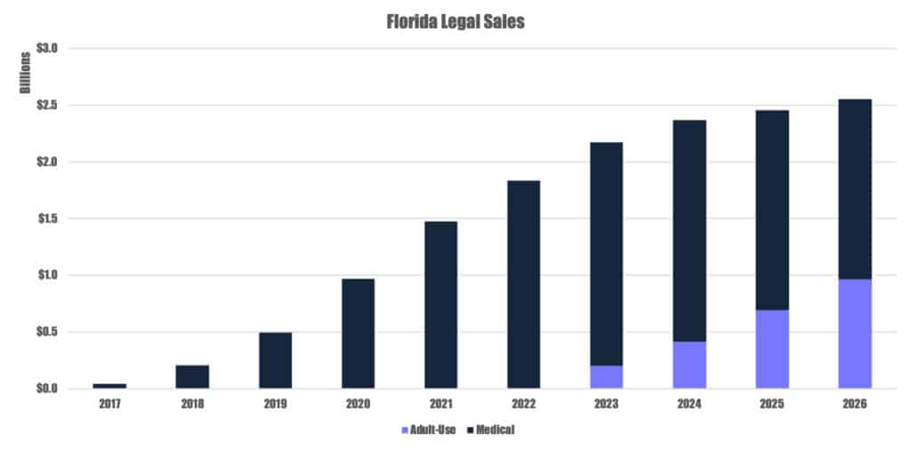 Florida medical cannabis